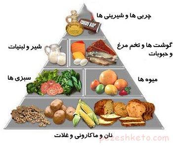 تغذیه و پیشگیری از بیماری