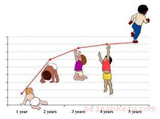 کنترل رشد در کودکان