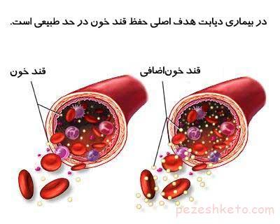 قند خون چیست